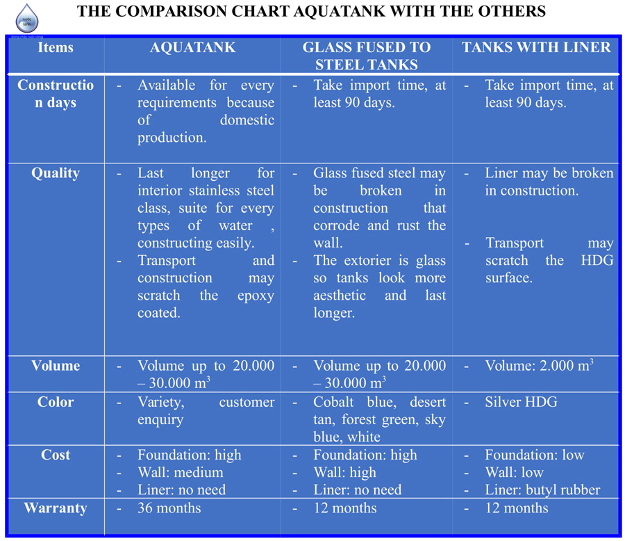 The-comparison-chart-aquatank-with-the-others