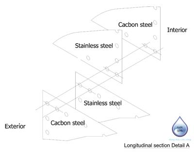 Longitudinal section Detail A