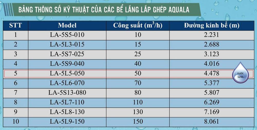 Bảng thông số kỹ thuật bể lắng Aquala - LA-5S5-010